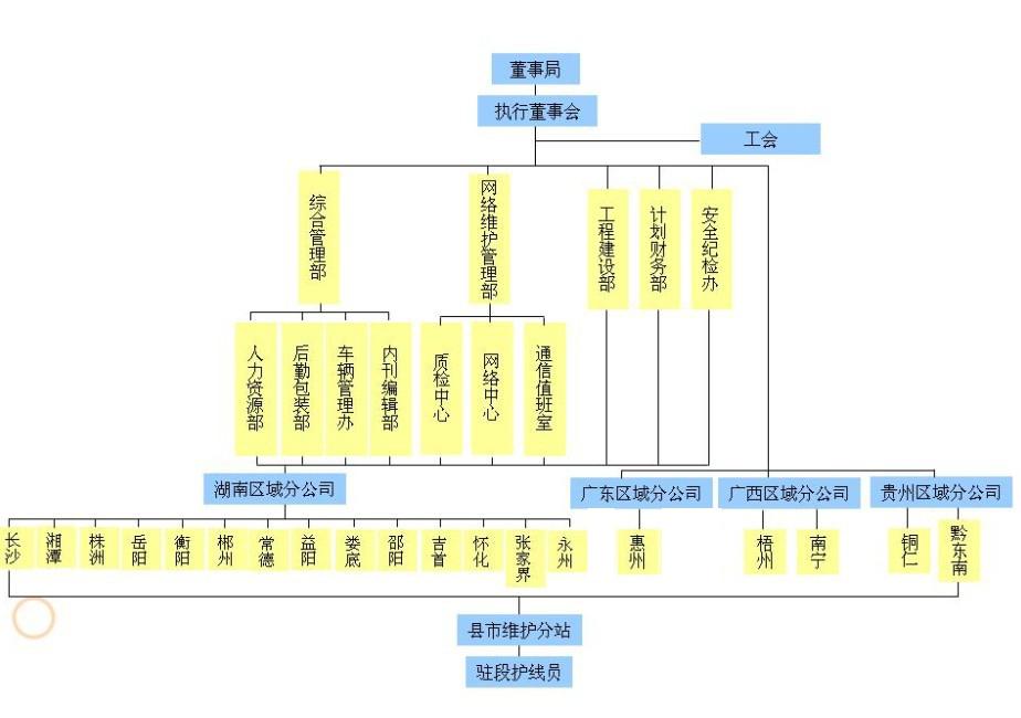 公司框架结构图